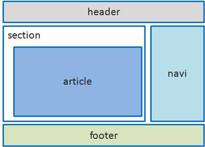 HTMLkouzou